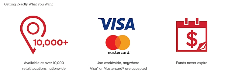What Online Casinos Accept Vanilla Mastercard in Canada